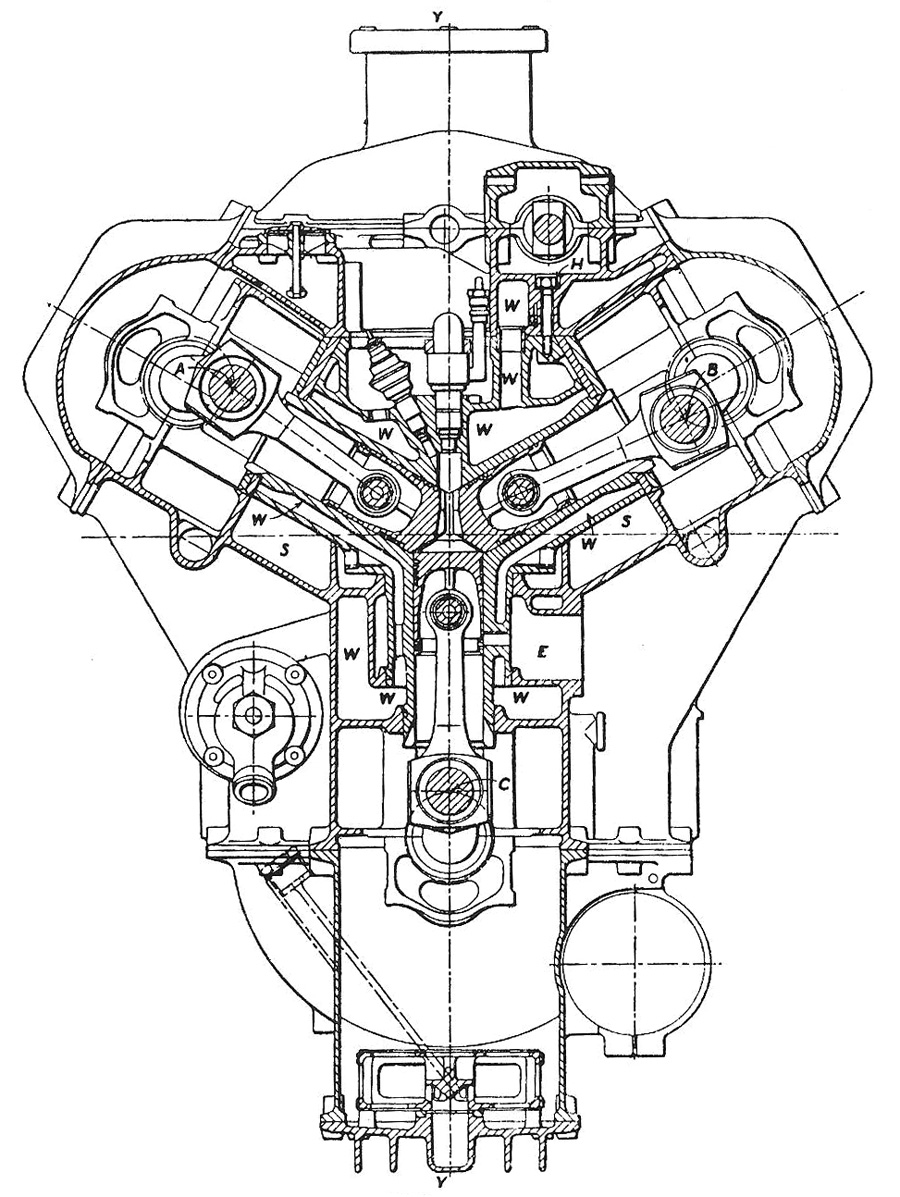 Section view of the Michel three-crank opposed-piston engine. The  crankshafts are marked A, B, and C. Clearly seen are the liquid-cooling  (W), ...