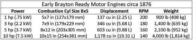 brayton-ready-motor-chart